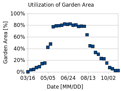 bell-like curve showing utilization of garden area with respect to time in the growing season